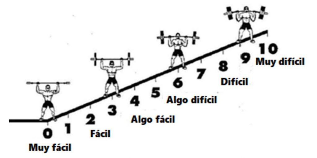 Cómo utilizar la escala RPE para hacer mejores entrenamientos