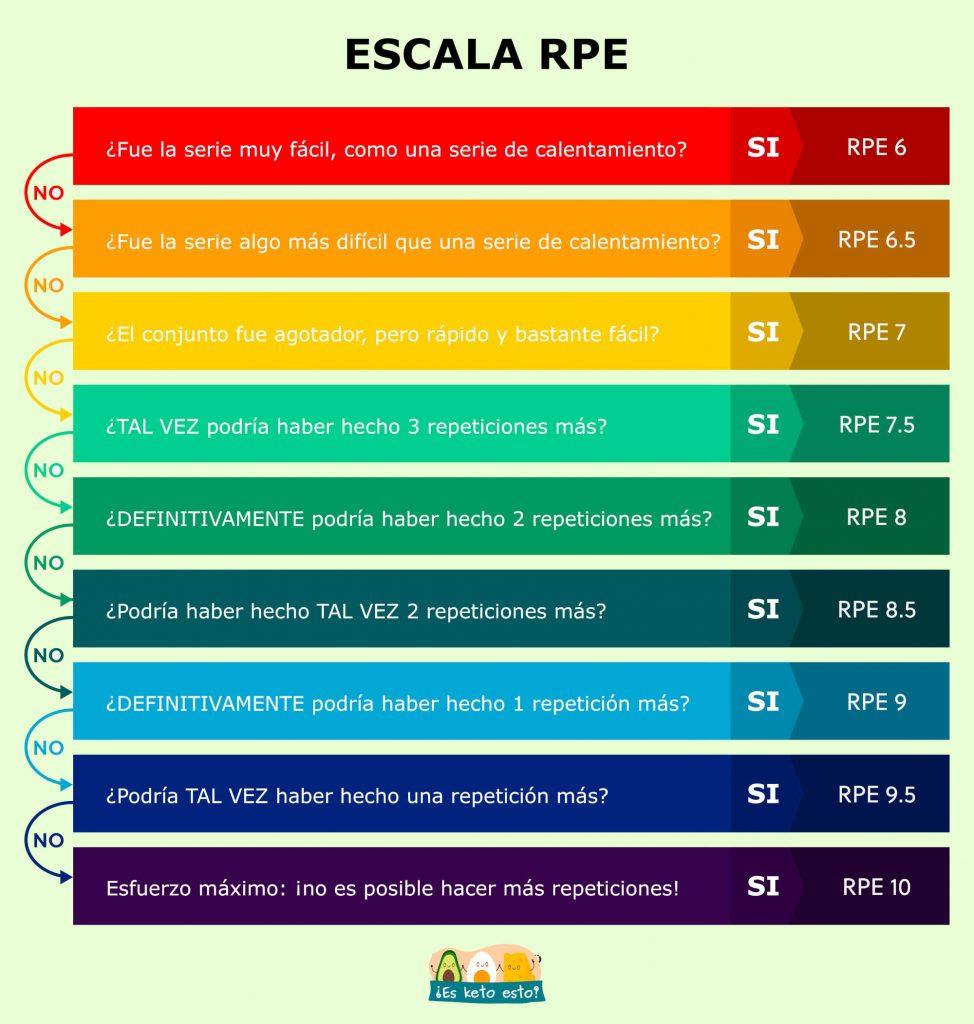 Escala RPE